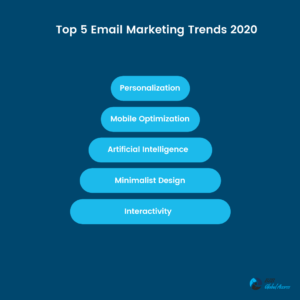 email marketing trends 2020